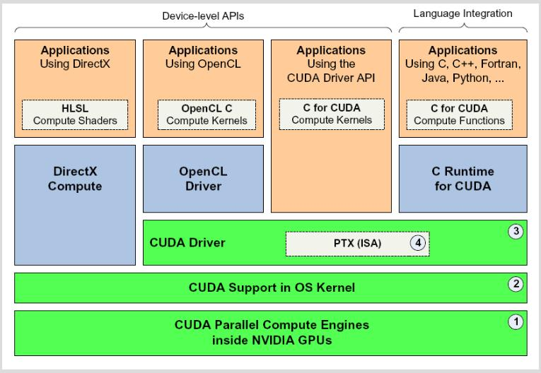 CUDA Toolkit and SDK 2 3 released